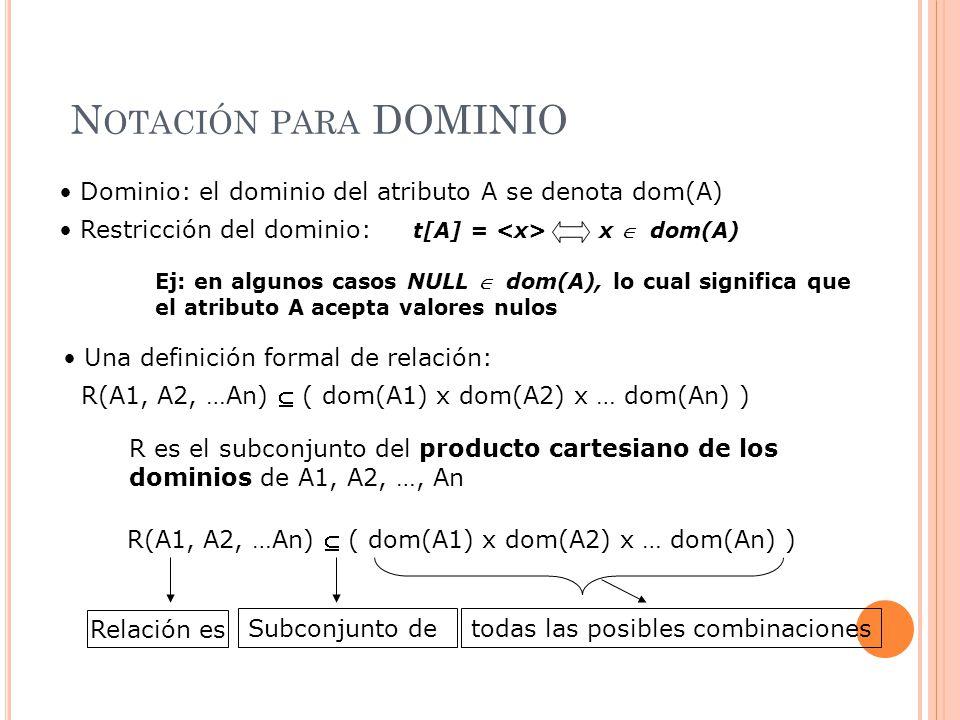 Notación para DOMINIO Dominio: el dominio del atributo A se denota dom(A) Restricción del dominio: t[A] = <x> x  dom(A)